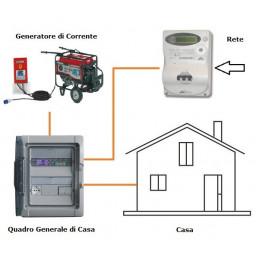 Generatore di Corrente HONDA BACKUP 55 con ATS